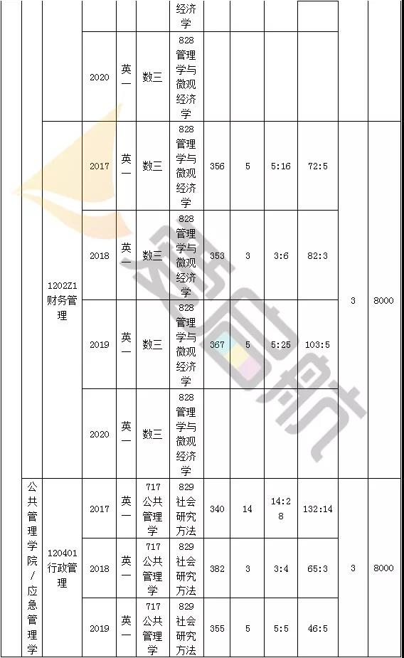 暨南大学管理学近三年(2019-2017)考研分数线