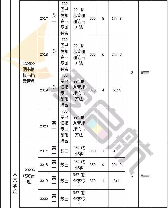 东南大学管理学近三年(2019-2017)考研分数线