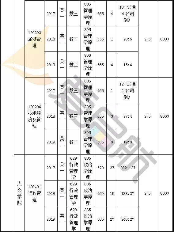 江苏大学管理学近三年(2019-2017)考研分数线