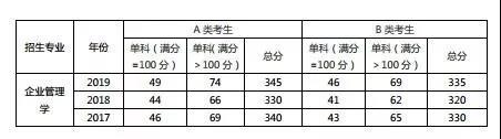 浙江工商大学企业管理学考研复试分数线